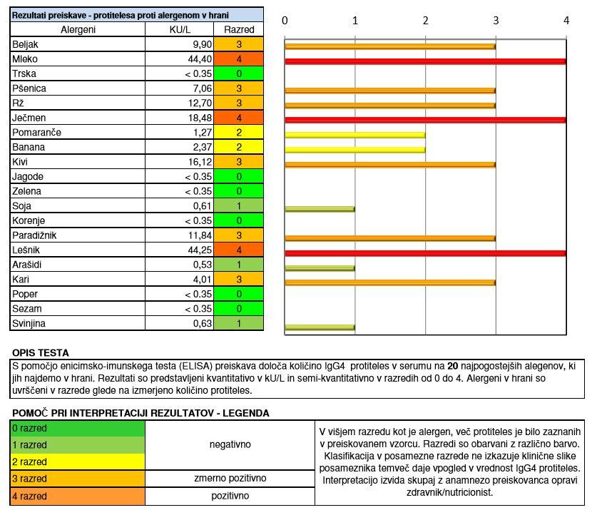 Testiranje intolerance na hrano - primer laboratorijskega izvida.
