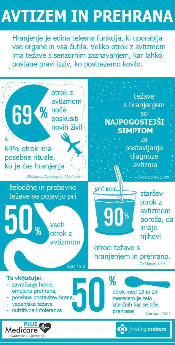 Kako sta avtizem in prehrana povezana tudi v infografiki.