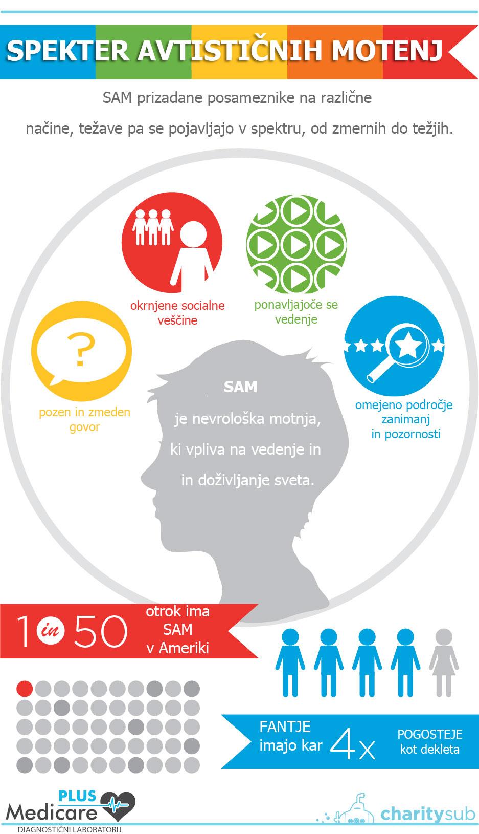Spekter avtističnih motenj (SAM) ter avtizem in prehrana