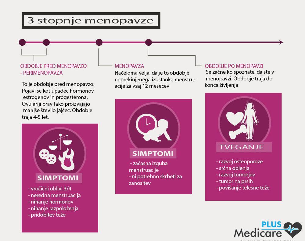 Tri stopnje menopavze kot posledica hormonske spremembe v menopavzi - perimenopavza, menopavza in pomenopavza.