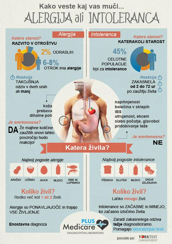 Alergija na hrano testiranje, ki se razlikuje glede od testiranja intolerance na hrano.