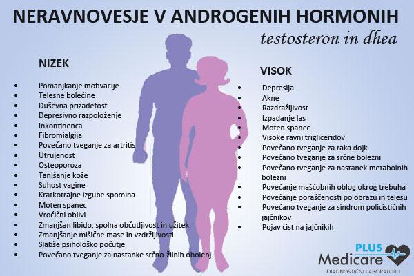 Presežek in pomanjkanje testosterona občutimo kot vrsto različnih simptomov, ki vplivajo na telo.