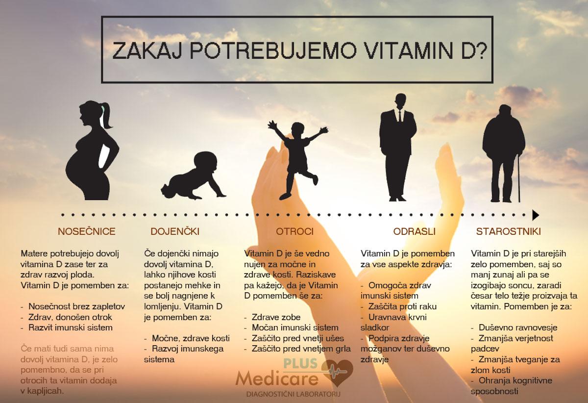 Zakaj potrebujemo vitamin D