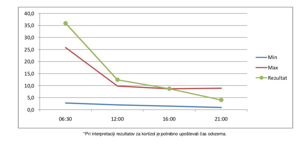 Testiranje kortizola in visok kortizol