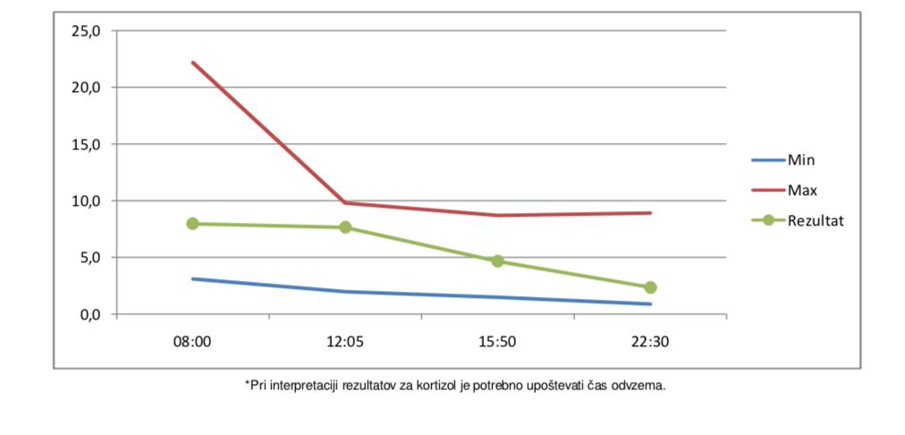 Testiranje kortizola in normalen kortizol